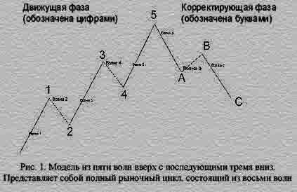 волновая теория элиота, эллиота, эллиотта
