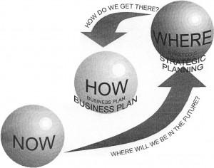 Успех бизнеса зависит от планирования?