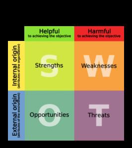 SWOT-анализ – для грамотного функционирования компании