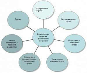 Планирование снижения издержек производства, их сущность и классификация