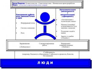 Формирование и структура бизнес-модели