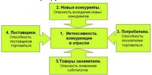 Модель конкурентного стратегического анализа Портера