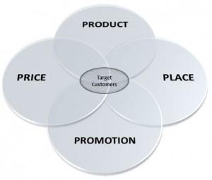 Все составляющие элементы маркетинга-микс
