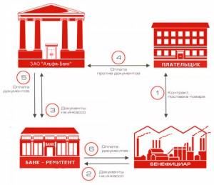 Понятие платежного требования инкассо в банке