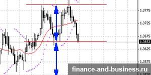 Фигура двойная вершина на четырёхчасовом графике форекс евро-доллар