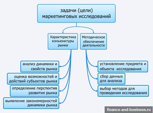 классификация задач и целей маркетинговых исследований