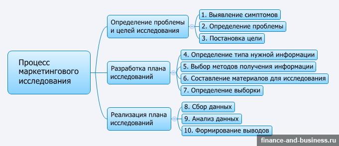 Схема этапов процесса проведения маркетинговых исследований.